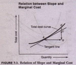 Minimum Average Cost