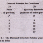A. THE DEMAND SCHEDULE