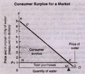 Applications of Consumer Surplus