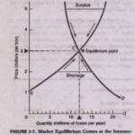 EQUILIBRIUM WITH SUPPLY AND DEMAND CURVES