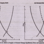 Effect of a Shift in Supply or Demand