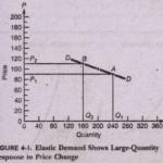 Calculating, Elasticities