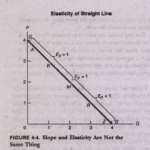 Elasticity is not the same as slope