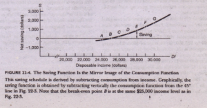 The Marginal Propensity to Consume