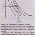 B. FOUNDATIONS OF AGGREGATE DEMAND