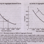THE DOWNWARD-SLOPING AGGREGATE DEMAND CURVE