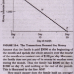 Two Sources of Money Demand transaction Demand for Money.
