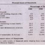 A Menu of Financial Assets
