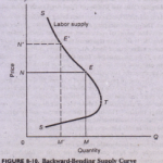 Backward-Bending Supply Curve