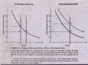 Money Market Shifts
