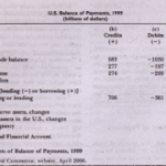 Details of the Balance of Payments