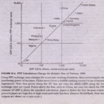 Purchasing-Power Parity and Exchange Rates