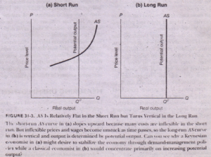 AGGREGATE SUPPLY IN THE SHORT RUN AND LONG RUN