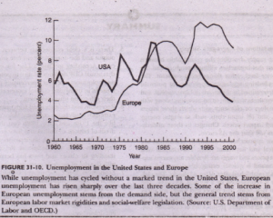 Unemployment: High In Europe, Low in America