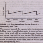 Speculation and Price Behavior over Time