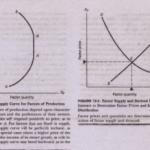 DETERMINATION OF FACTOR PRICES BY SUPPLY AND DEMAND
