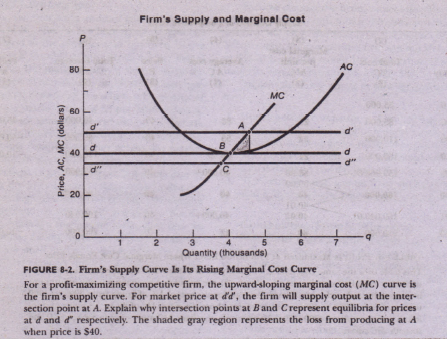 marginal cost equals to