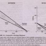 Equilibrium Price Ratio