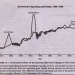 The Growth of Government Controls and Regulation