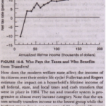Incidence of Federal Taxes and Transfers