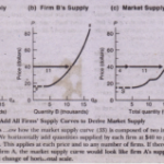 SUMMING ALL FIRMS' SUPPLY CURVES TO GET MARKET SUPPLY