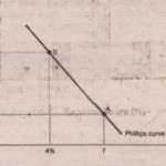 ORIGINS OF THE PHILIPS CURVE