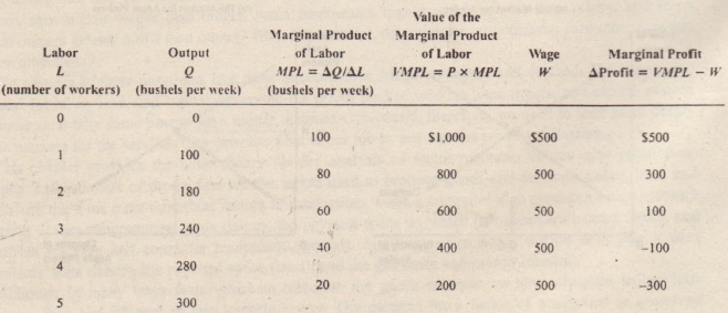 how to get the marginal product
