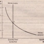 MONEY SUPPLY MONEY DEMAND AND MONETARY EQUILIBRIUM