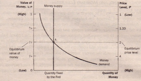 the slope of the demand curve for money is