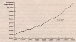 (b) Investment Spending