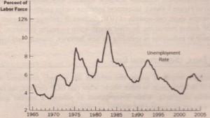 (e) Unemployment Rate