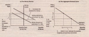 The Money Market and the Slope of the Aggregate-Demand Curve