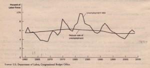 Unemployment Rate since 1960