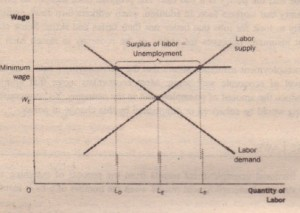 Unemployment from a Wage above the Equilibrium Level