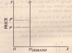 Amount Demanded Infinite Elasticity