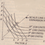 Scale Line or Expansion