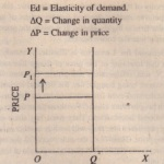 Factors Determining Price Elasticity of Demand