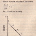 Geometrical Method: Point Elasticity