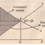 Note  Consumer's Surplus and Producer's Surplus