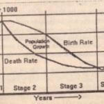 ECONOMIC DEVelOPMENT AND POPULATION GROWTH