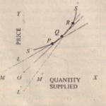 Price Elasticity oj Supply