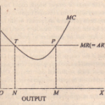 EQUILIBRIUM OF FIRM: BY CURVES OF MARGINAL REVENUE AND MARGINAL COST